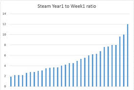 Steam Game Sales Charts The Average Good Indie Game Makes Just 25 000 In Its