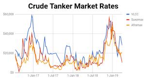 Crude Tanker Update Suezmaxes In Focus Seeking Alpha