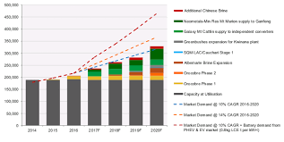 Lithium Price Chart 10 Years Lithium Miner News For The Month Of May 2017 Seeking Alpha