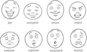 Потребности мотивация и эмоции Карта эмоций