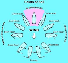 Points Of Sail Chart Sailing Principles And Fundamentals Points Of Sail Diagram