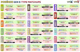 Ice Strength Chart Pokemon Move Chart Ideas Pokemon Gallery