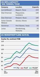 Chemical Profile Us Monopropylene Glycol Icis