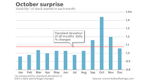 Dow 12 Month Chart Get Ready For The Stock Markets October Surprise