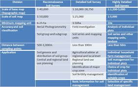 Soil Classification Chart Australia Soil Database And Its Use In Korea