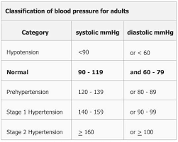 Normal Vital Signs For Elderly Chart Noninvasive Blood Pressure Measurement
