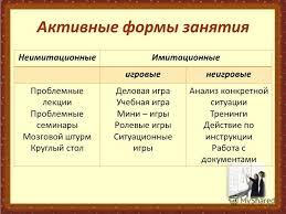 Презентация на тему Активные и интерактивные методы обучения на  5 Активные формы занятия НеимитационныеИмитационные
