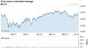 Dow Jones Weekly Chart Ways To Analyze Dow Jones Today Index Chart Simple Stock