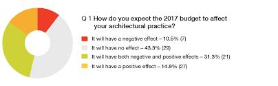 2017 Aca Budget Impact Survey Aca Association Of Consulting