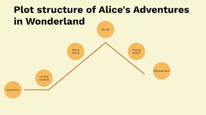 Plot Structure Plot Structure Of Alices Adventures In Wonderland By