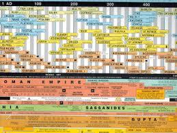 World History Timeline Poster Download Bismi