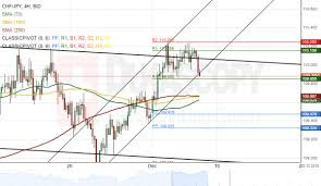 Chf Jpy 4h Chart Trades In Narrow Channel Action Forex
