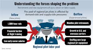 Pilotjobs The Pilot Shortage Is A Growing Problem
