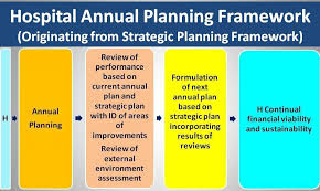 strategic planning frameworks strategic planning and annual planning for hospitals with