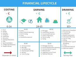 Employee Financial Wellness Lifecycle Planning Chart