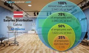 art director average salary in latvia