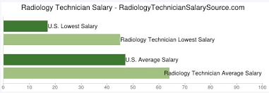 Vending Machine Technician Salary Simple Radiology Technician Salary Chart Radiology Technician Salary