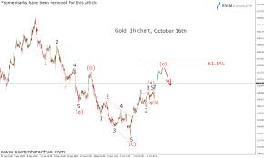 Gold Elliott Wave Charts Here Is Why Gold Prices Turned Bearish From 1306 Ewm