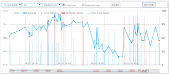 Cdx Chart Stop Losses Evident In Cdx Price Action
