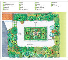 diagram outlining where to place flowers in a small garden handyman gardening