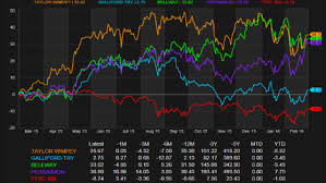 Datastream Macroeconomic Analysis Thomson Reuters