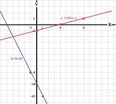by graphing y 1 4x 1 and y 2x 10