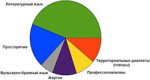 kultura rechi Основным вариантом подсистемой общенародного русского языка его общенациональным элементом является литературный язык первоначально так называли язык