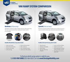 handicap ramps for minivans. vmi ramp system comparison infographic handicap ramps for minivans r