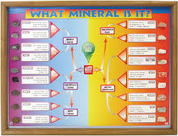 What Mineral Is It Chart