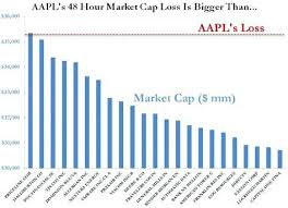 Aapl Stock Quote Fascinating Aapl Stock Quote Elegant Stock Quote Apple Puter Bluesauvage