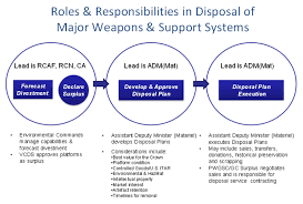 archived article royal canadian air force news article shown above is a chart depicting the roles and responsibilities in the three stage disposal