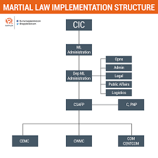 Pnp Organizational Chart 2018 Whos Who In Dutertes Martial Law