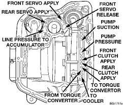 dodge 46re transmission diagram dodge image wiring 46re transmission diagram diagram on dodge 46re transmission diagram