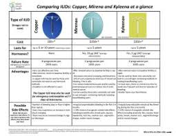 Comparing Iuds Copper Mirena And Kyleena Island Sexual