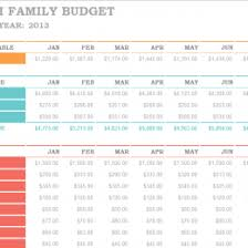 Monthly Spreadsheets Household Budgets 5 Household Budget