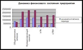 Дипломная работа Анализ конкурентоспособности строительного  Дипломная работа Анализ конкурентоспособности строительного предприятия ООО Центрстрой ru