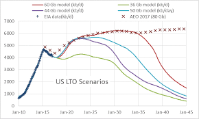 The Future Of Us Light Tight Oil Lto Peak Oil Barrel
