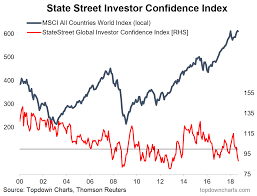 Investor Sentiment Index Chart Chart Global Institutional Investor Confidence Slumps