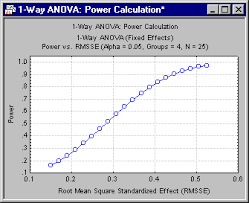 effect size anova statistica help example 2 analyzing power sample size and