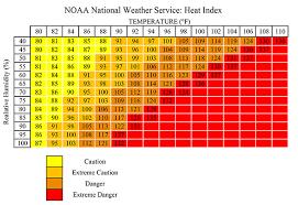 Heat Index Chart Under The Heat Dome Doom And Bloom Tm