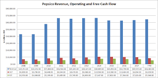 Pepsico Structure Chart Pepsico Is It One Of The Best Dividend Stocks Pepsico