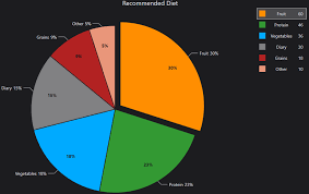 Wpf Toolkit Chart Color The Pie Chart Type Wpf Chart Documentation