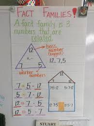 Fact Families Anchor Chart Second Grade Math Third Grade