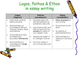 what is persuasive writing ppt logos pathos ethos in essay writing