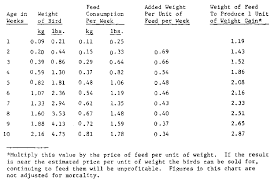 Weight Chart For Show Broilers Practical Poultry Raising Acknowledgments