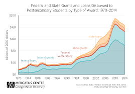 Increased Federal Funding For Higher Education Produces