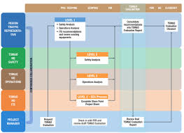 Project Change Control Process Flow Chart Evaluating Success On The Division Of Mobility Operations