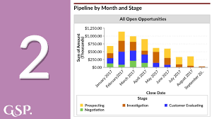 Salesforce Funnel Chart 2 Pipeline By Month And Stage Salesforce Dashboard Chart