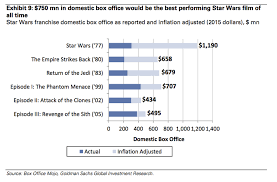Movie Box Office Charts Star Wars Box Office History Business Insider