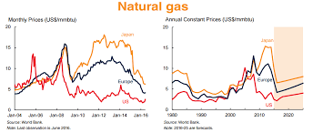 Monetization Options For Emerging And Future Gas Producers